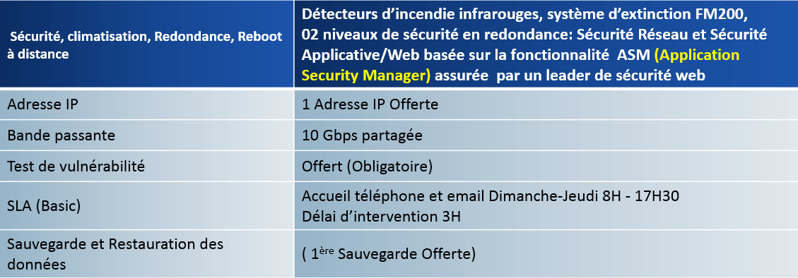Options incluses «  Location de Machines Physiques »